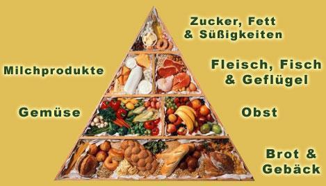 Pyramide - (Ernährung, Teigwaren)