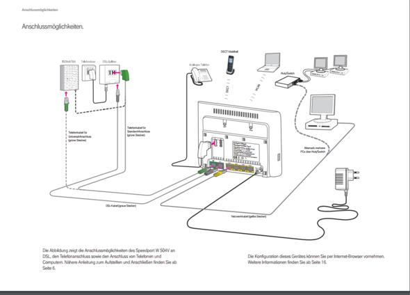 Internetanschluss für den Router über Cisco-Modem nutzen