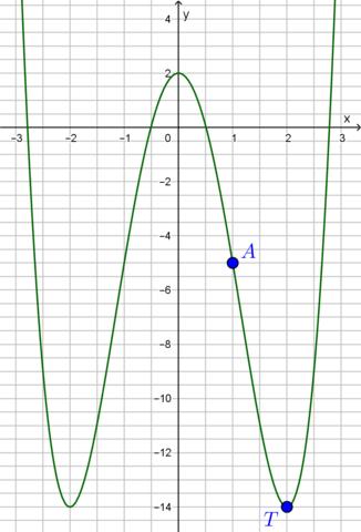 F4graph - (Mathematik, LG, Nad Nad)