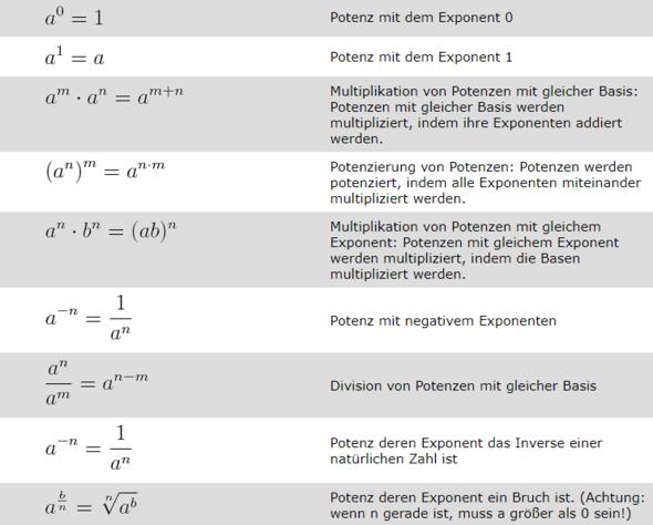 Potenzgesetze - (Schule, Mathe, Mathematik)