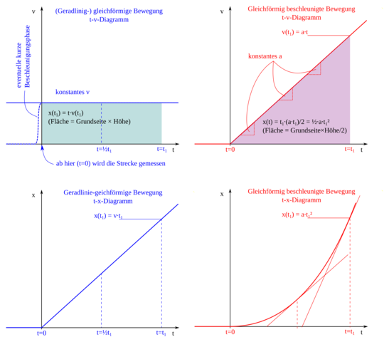 - (Schule, Mathematik, Differentialgleichung)