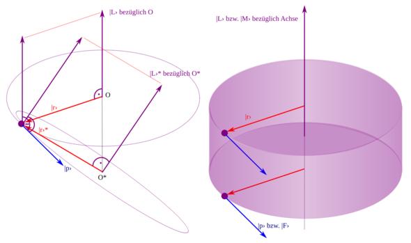 Grundlegende Zeichnung zum Drehimpuls - (Mathe, Physik)