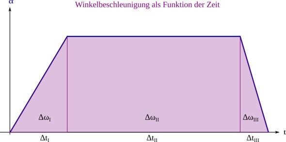 Zu Aufgabenteil c) - (Mathe, Physik)