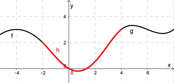 Trasierung - (Schule, Mathematik, Analysis)