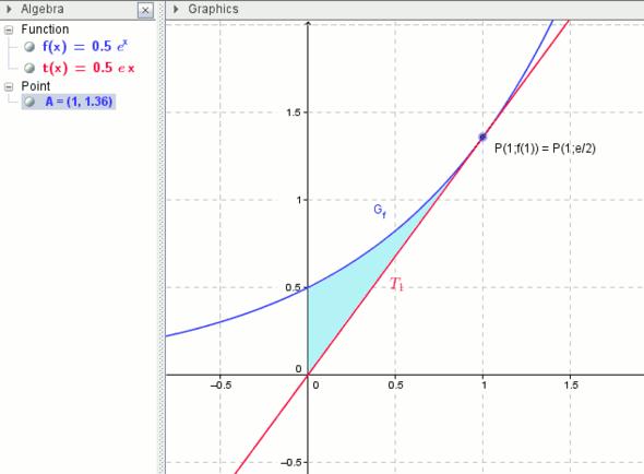 Fläche zwischen y-Achse, Graph(f) und Tangente T1 - (Schule, Mathe, Mathematik)
