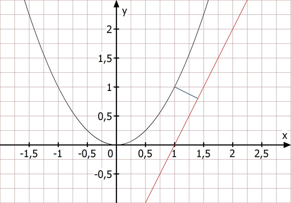 Bild - (Schule, Mathematik, Parabel)