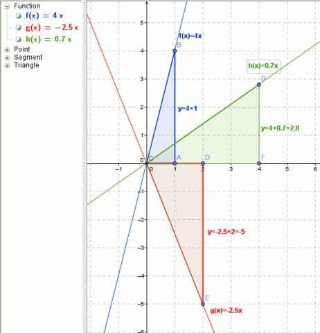 Steigungsdreieck bei lineraren Funktionen - (Schule, Beruf, Mathe)