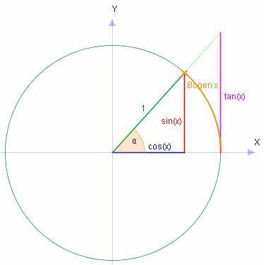 Einheitskreis - (Mathe, Mathematik, Trigonometrie)