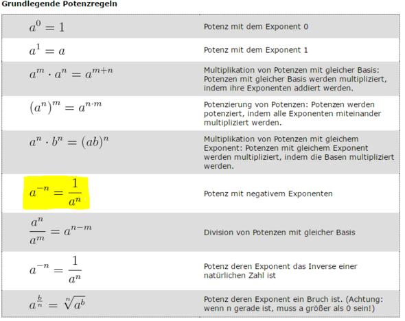 Fancy Negative Und Gebrochene Exponenten Arbeitsblatt Sketch ...