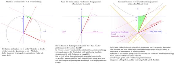Vergleich Raum - Raumzeit - (Physik, Licht, Relativitätstheorie)