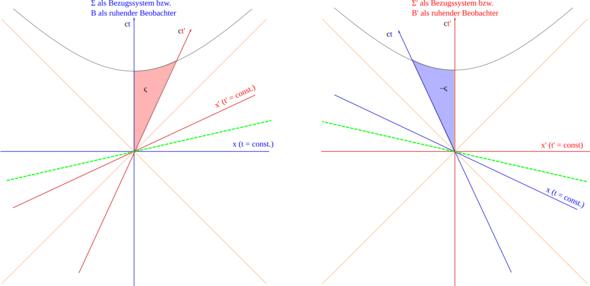 Raumzeit: Verschiedene Bezugssysteme - (Physik, Licht, Relativitätstheorie)