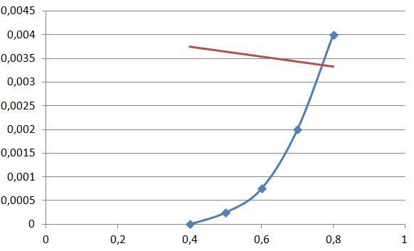 Dioden UND/AND Schaltung berechnen? (Schule, Elektronik, Strom)