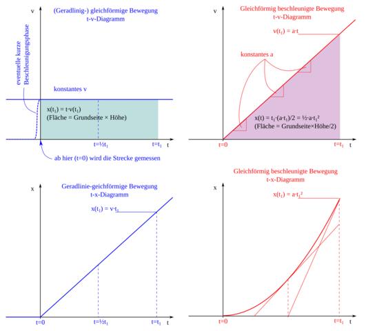 schule physik formel - Gleichformige Bewegung Beispiele