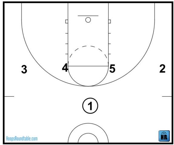 1-4 Offense - (Basketball, NBA, Taktik)