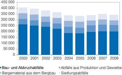Abfallaufkommen in Deutschland 2000-2008 - (Gesellschaft, Müll, müllproduktion)