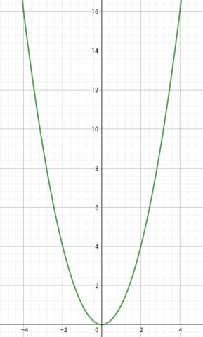 Wie zeichman mit einer Parabelschablone? (Schule, Mathe)