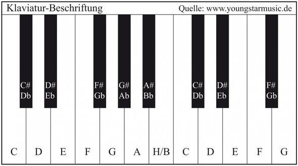 Beschriftung Tastatur Quelle: www.youngstarmusic.de - (Bilder, Noten, Keyboard)