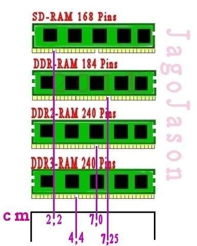 Arbeisspeicher-Typen - (Computer, Mainboard, RAM)