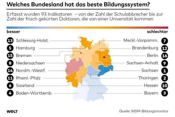 Die Besten Schulen In Deutschland