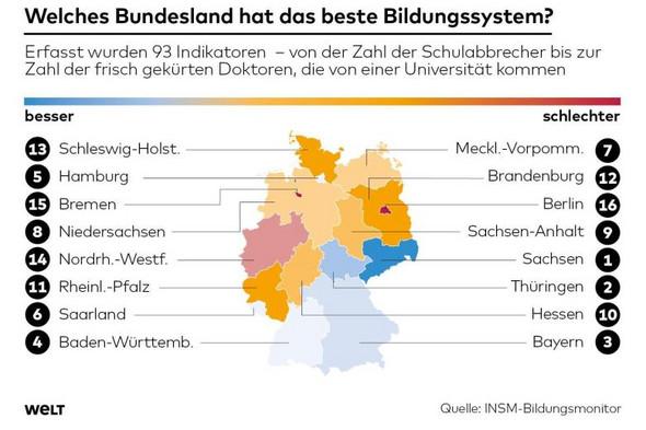- (Schule, Deutschland, Abitur)