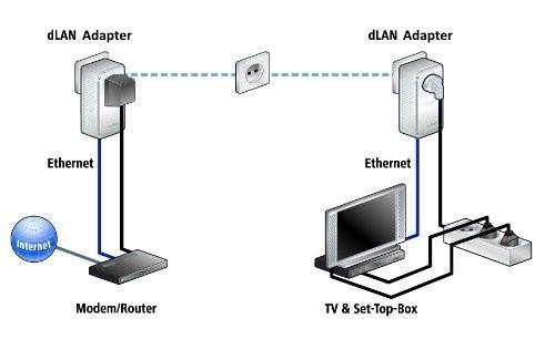 Lan über Steckdose Was Ist Der Unterschied Zwischen Router Computer Technik Internet