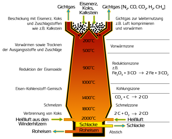 - (Schule, Chemie, Thema)