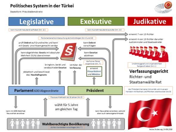 - (Politik, Türkei, Partei)