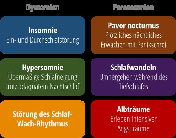 - (Gesundheit und Medizin, Psychologie, schlafen)