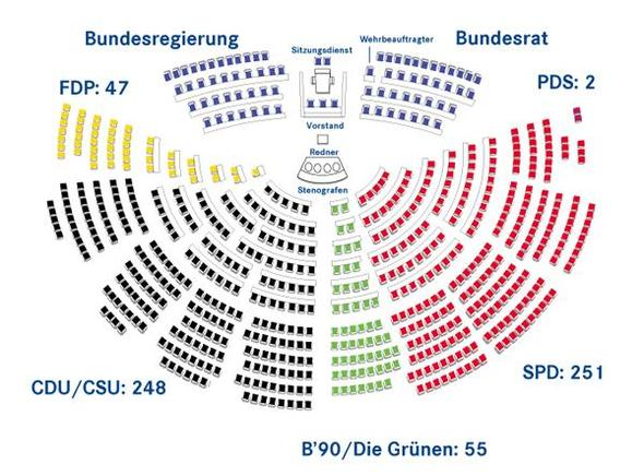 Sitzplan Bundestag