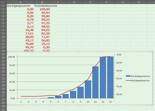 Diagramm Erstellen In Excel