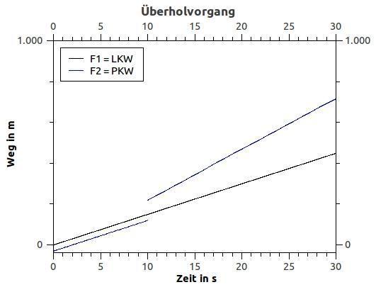Geschwindigkeit Von Elektronen Berechnen : weg zeit diagramm verkehr beschleunigung ~ Themetempest.com Abrechnung