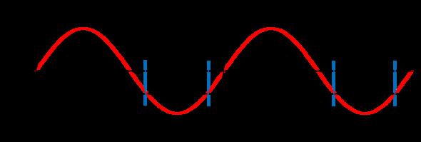 - (Mathematik, Triginometrische Funktionen)