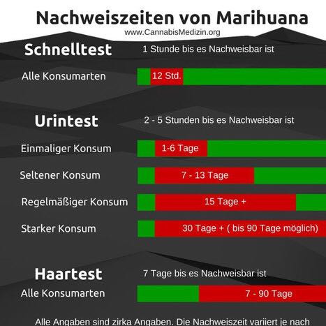 Tabelle - (Drogen, Cannabis, Drogentest)