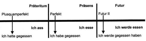 Zeitstrahl - (deutsch, Grammatik, Bedeutung)