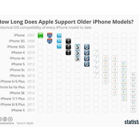 Statistik  - (Handy, Technik, iPhone)