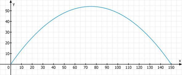 f(x) = -0,0096 * x^2 + 1,44 * x - (Mathe, Parabel)