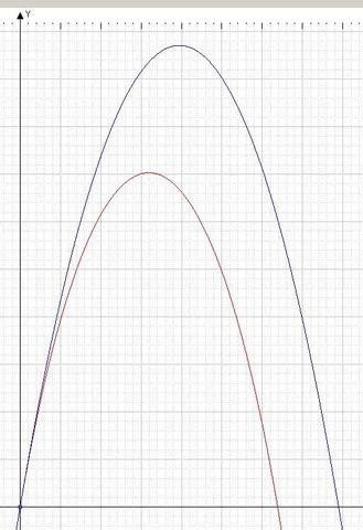 Geschoss - (Mathe, Mathematik, Physik)
