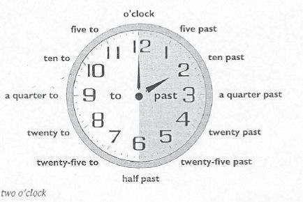 die uhrzeiten auf englisch