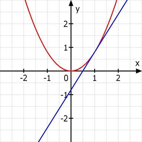 Tangente - (Schule, Beruf, Mathe)