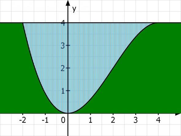 Fluss-Tal - (Schule, Mathe, Mathematik)