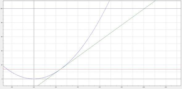 graph - (Schule, Physik, Bewegung)