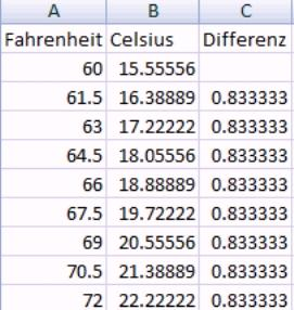 Eine Einheit Fahrenheit entspricht wie vielen Einheiten Celsius ...