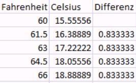 Excel-Tabelle - (Temperatur, Umrechnung)