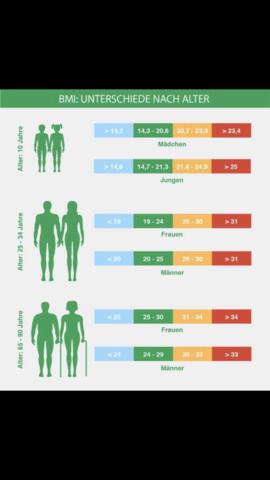 75 Kg auf 1,80 m dünn? (Gesundheit und Medizin, Gesundheit