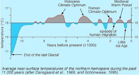 - (Klima, Klimawandel, Globale Erwärmung)
