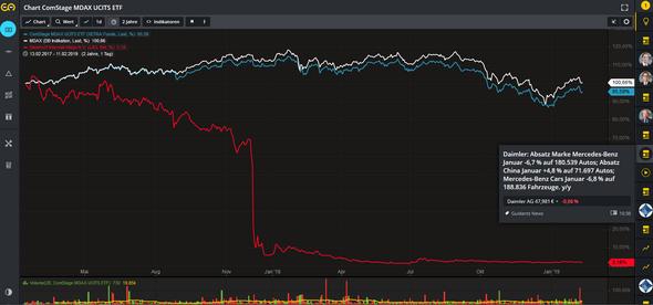 - (Wirtschaft und Finanzen, Aktien, ETF Sparplan)