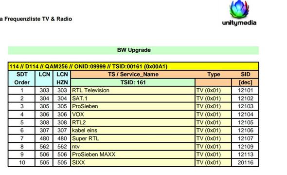 Swr Fernsehen Frequenz Kabel