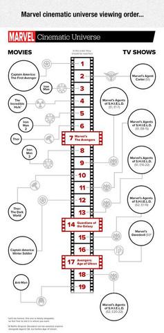Marvel Filme Reihenfolge Schauen