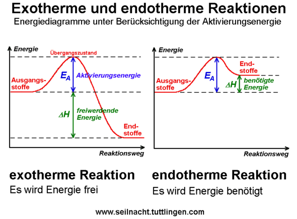 - (Chemie, Oxidation)