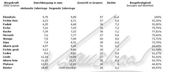Biegefestigkeit Holz Berechnen : h rte und dichte tabellen von holz tabelle haerte ~ Themetempest.com Abrechnung